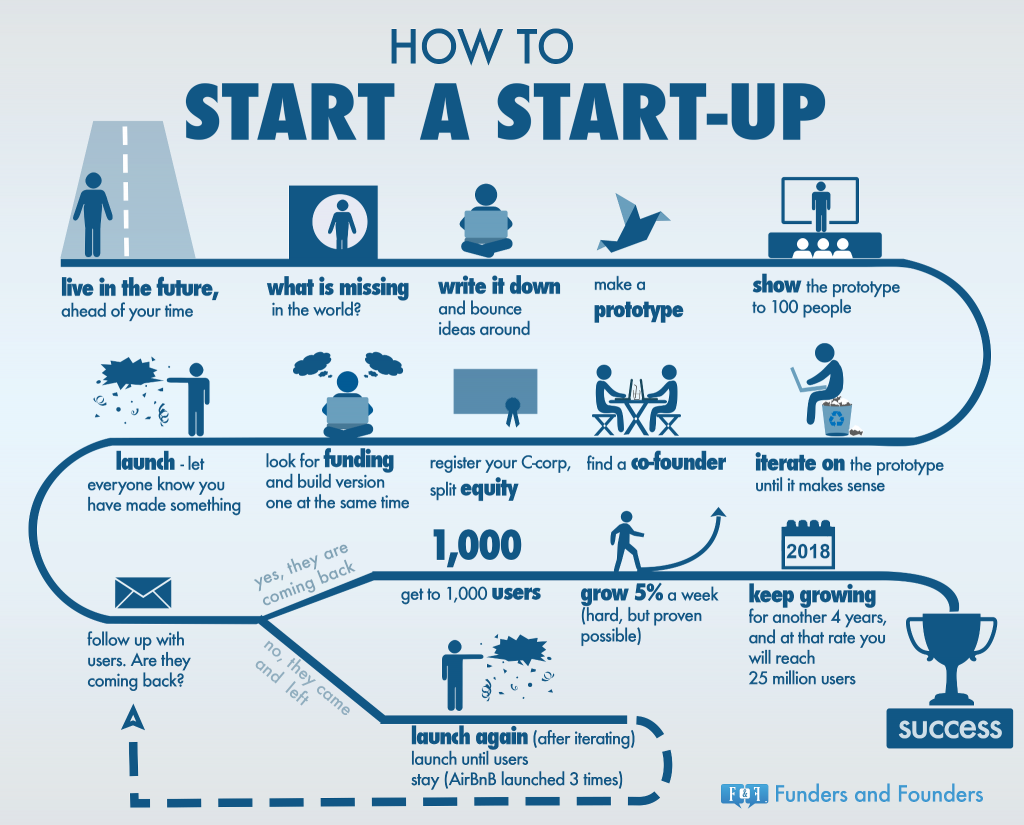 how start a startup infographic